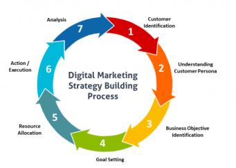 Pourquoi est-ce si important d'avoir une Stratégie Digital ?>